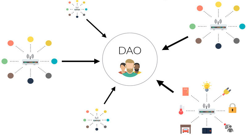 DAO ether