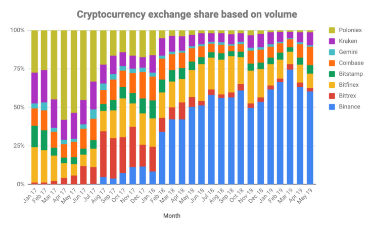 crypto_exchanges