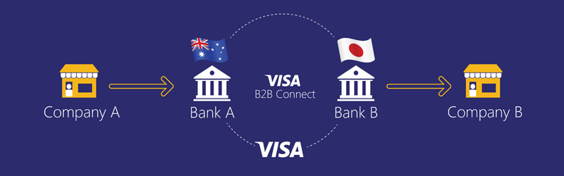 Blockchain в основе: Visa B2B Connect и ChainCor